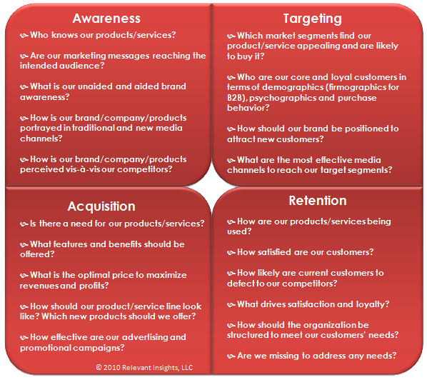 Market Research Key Questions