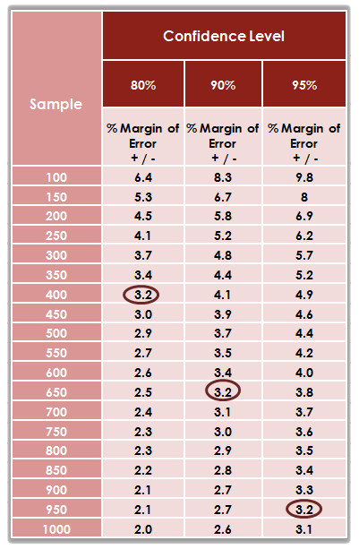 What is the right sample size for a survey relevant for Table th margin