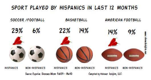 Hispanics Soccer Participation data