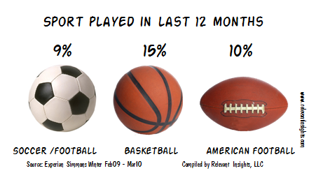Soccer Participation data
