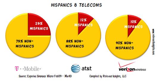 Hispanics and T-Mobile