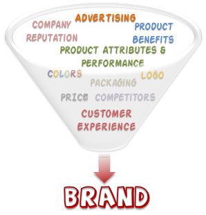 Brand Equity Sources
