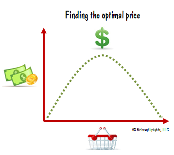 Finding the Optimal Price
