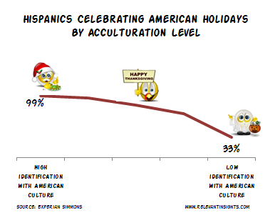 Hispanics Acculturation and National US Holidays