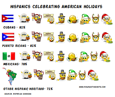 Hispanics and National US Holidays