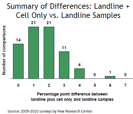 Differences between Cell Phone Samples and Landline Samples