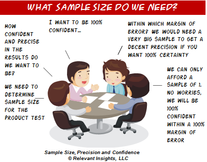 What Sample Size Do we Need?