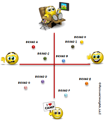 Perceptual Maps in Brand Research