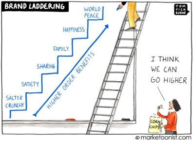 Brand Laddering, Brand Positioning