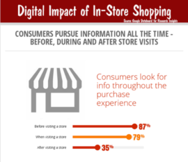 Digital Impact of In-Store Shopping