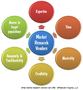 Market Research Vendors