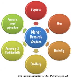 Market Research Vendors