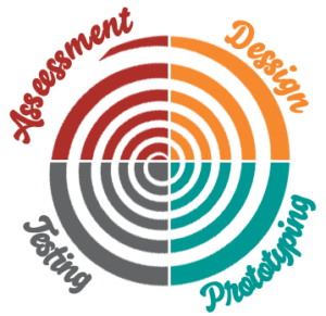 UX Design Process Spiral