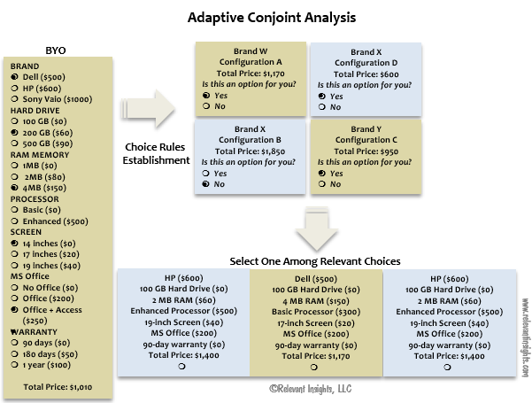 Adaptive Conjoint Analysis