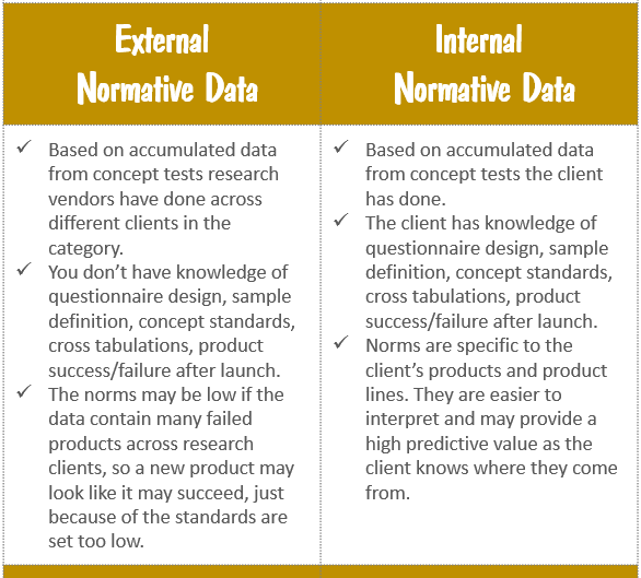 External vs Internal Normative Data