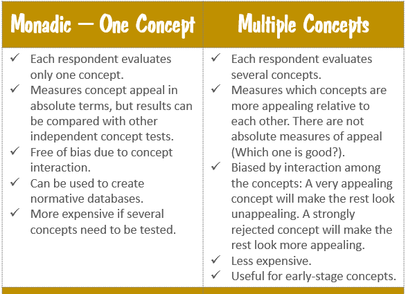 Decisions in Product Concept Test Design - Monadic vs Multiple Concepts