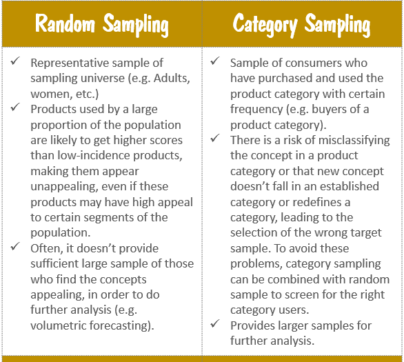 Random Sampling Vs. Category Sampling in Product Concept Tests