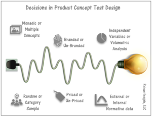 Decisions in Product Concept Test Design