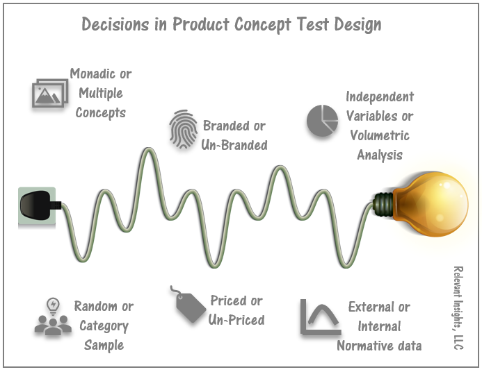 6 Decisions To Make When Designing Product Concept Tests
