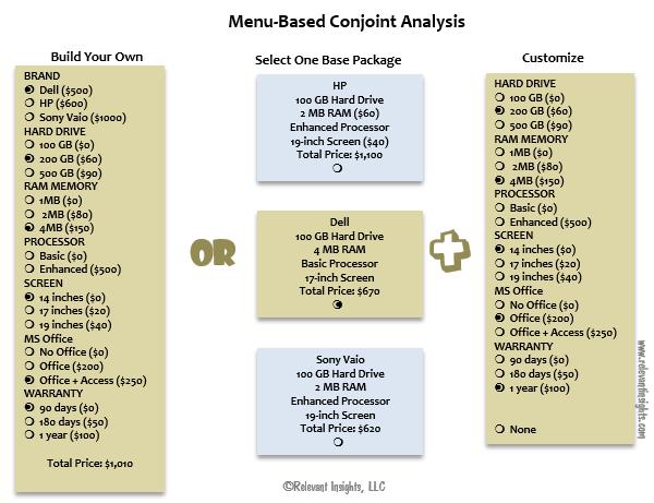 Menu-Based Conjoint Analysis