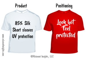 Product Vs. Positioning Concept Test