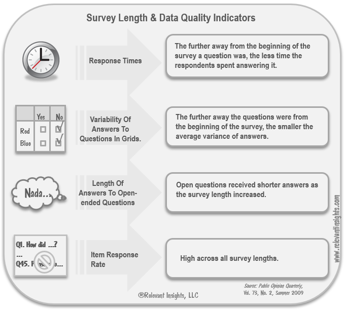 Survey Length and Quallity Data