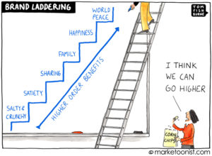 High-Order Brand Benefits Cartoon