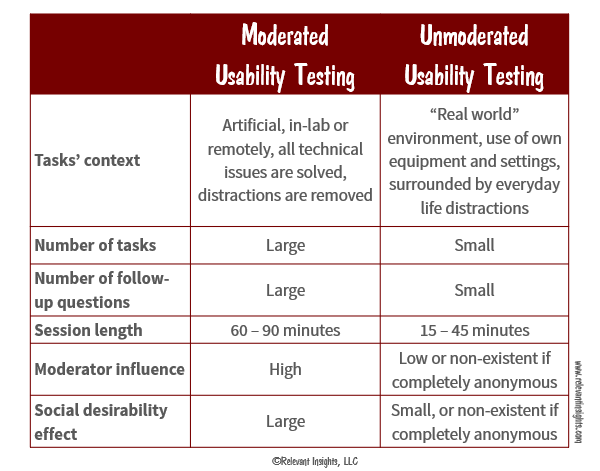 Moderated and Unmoderated Usability Tests Tasks
