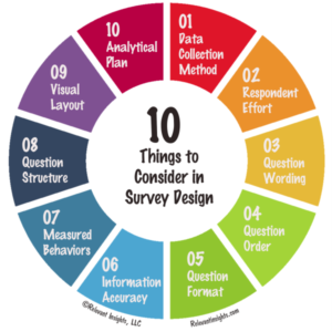 10 Things to Consider in Survey Design