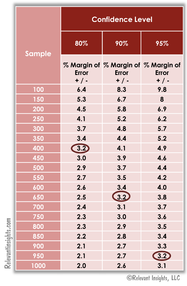 Margin of Error Table for Sample Size Calculations