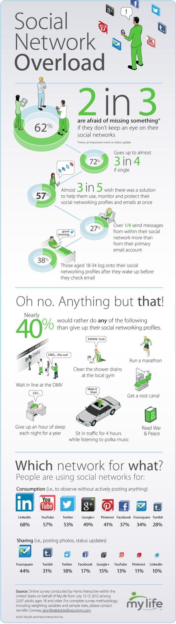 Social Content Overload