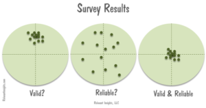 Validity and Reliability in Surveys