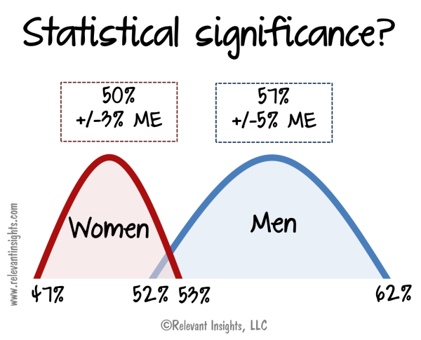 What Is Statistical Significance?