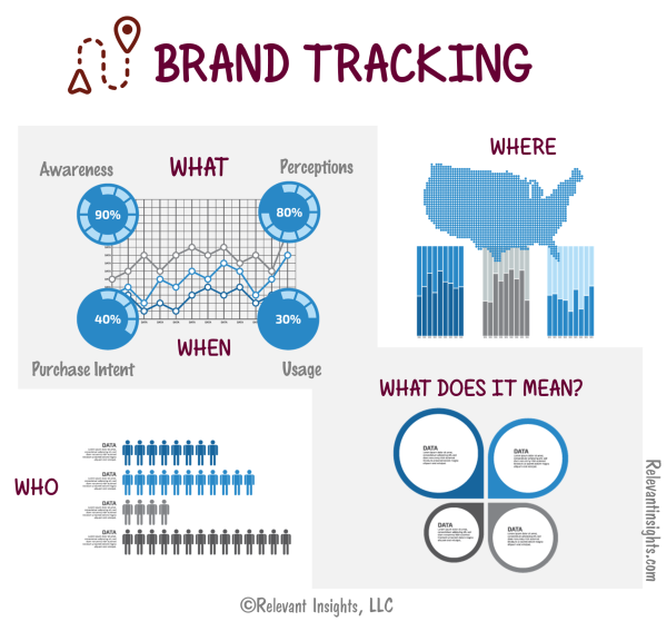 Brand Tracking Studies – How To Design Them