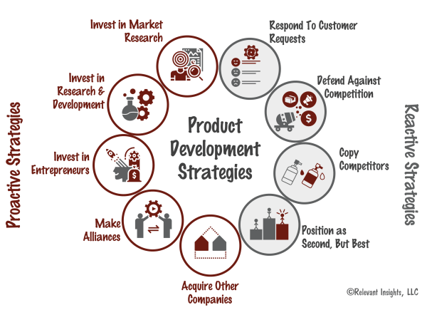 New Product Development Strategies