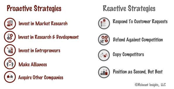 New Product Development Strategy List