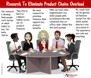 Research to Avoid Product Choice Overload