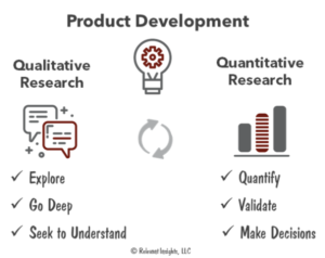 Qualitative and Quantitative Research for New Product Development