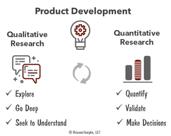 How to Use Qualitative and Quantitative Research in Product Development
