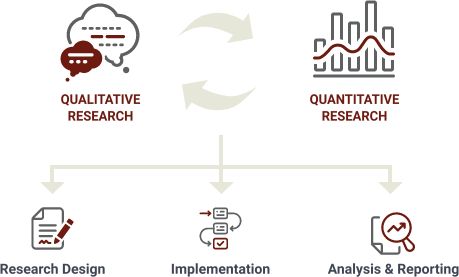 Relevant Insights Service Process