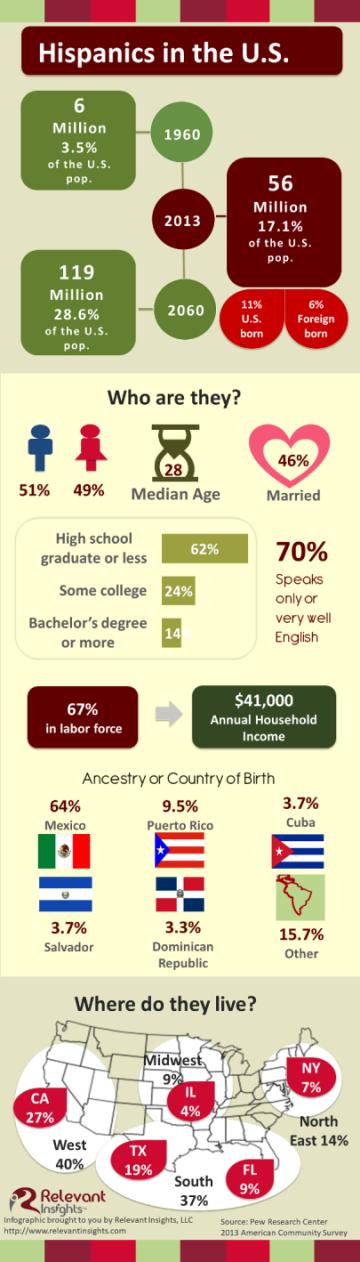 2013 Demographic Profile of Hispanics in the US