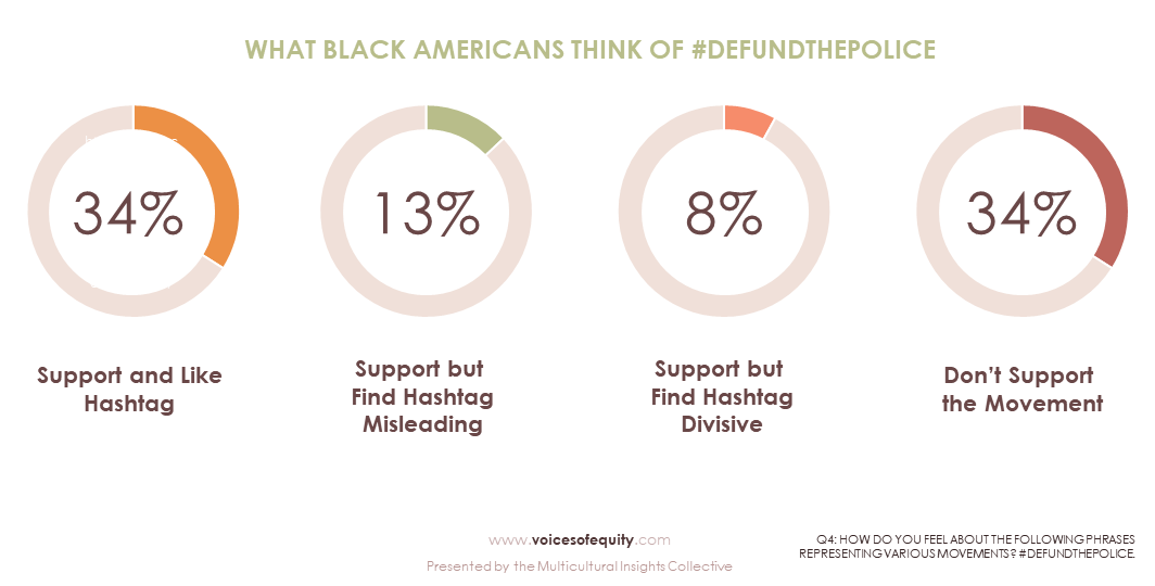 Multicultural Insights Collective - Voices of Equity Research - Attitudes towards DefundthePolice hashtag among African Americans